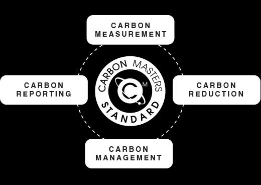 carbon-masters-standard-criteria
